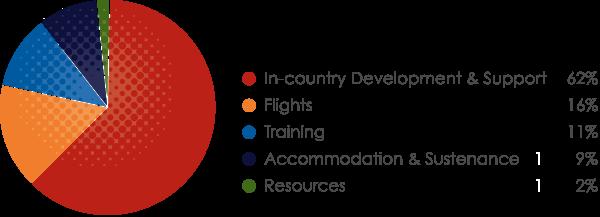 GLP Programme Costs